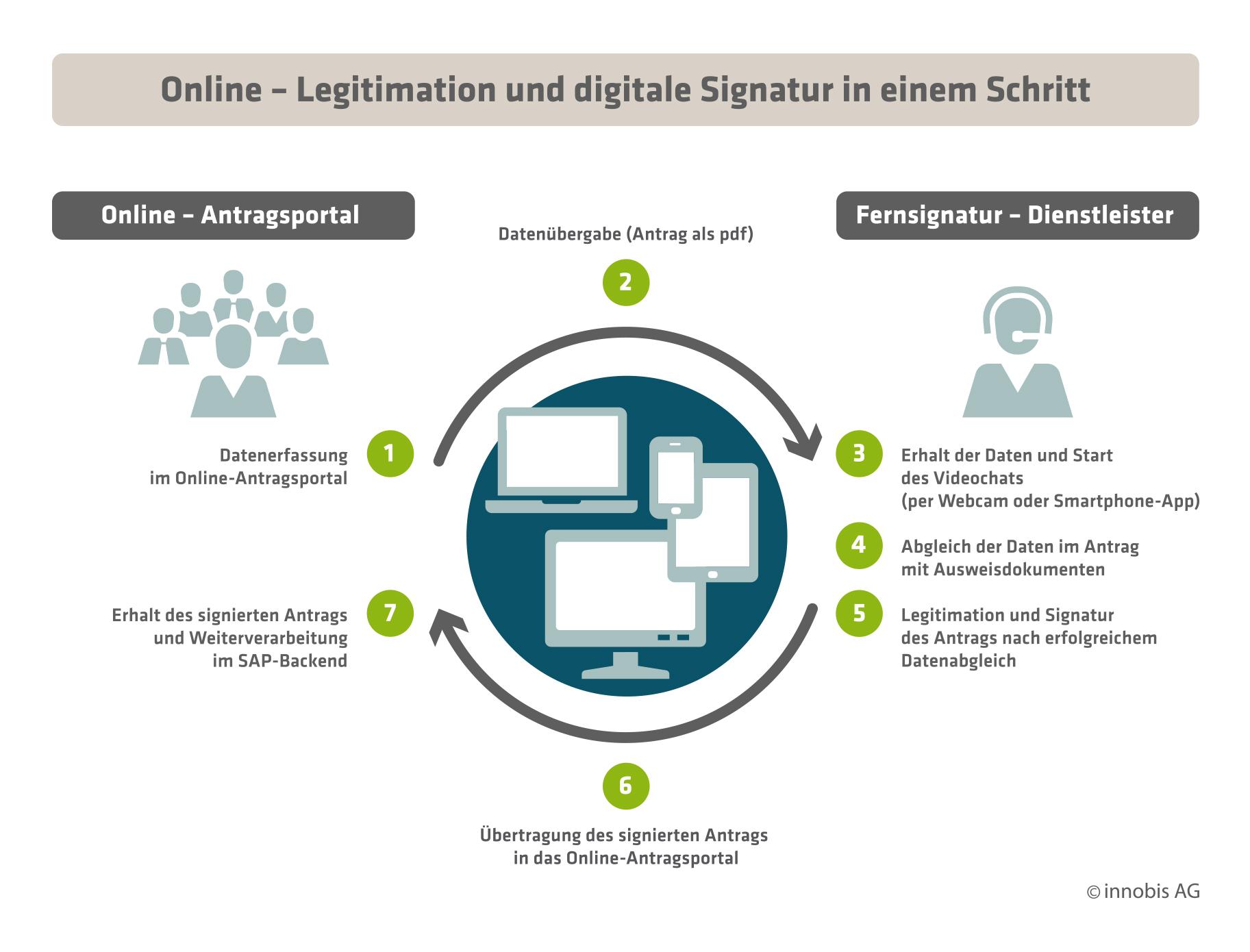 innobis AG: Online-Legitimation und digitale Signatur